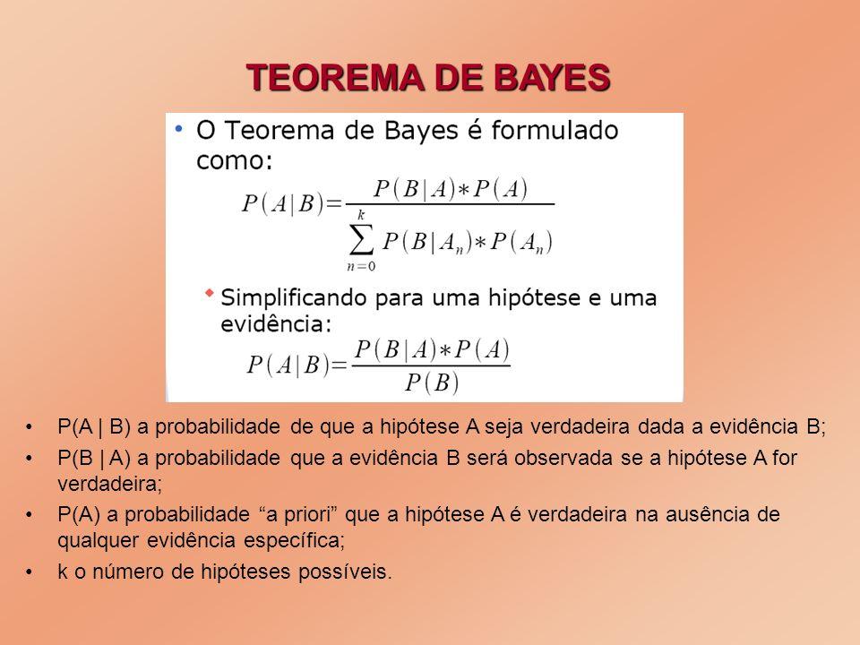 TEOREMA DE BAYES P(A | B) a probabilidade de que a hipótese A seja verdadeira dada a evidência B;