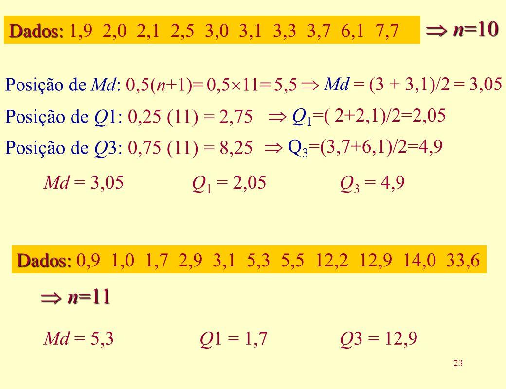  n=10Dados: 1,9 2,0 2,1 2,5 3,0 3,1 3,3 3,7 6,1 7,7. Posição de Md: 0,5(n+1)= 0,511= 5,5.