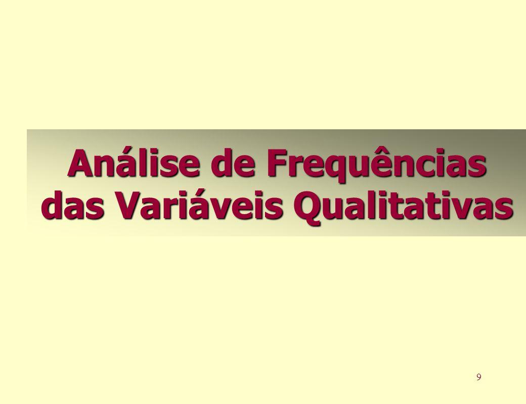 Análise de Frequências das Variáveis Qualitativas