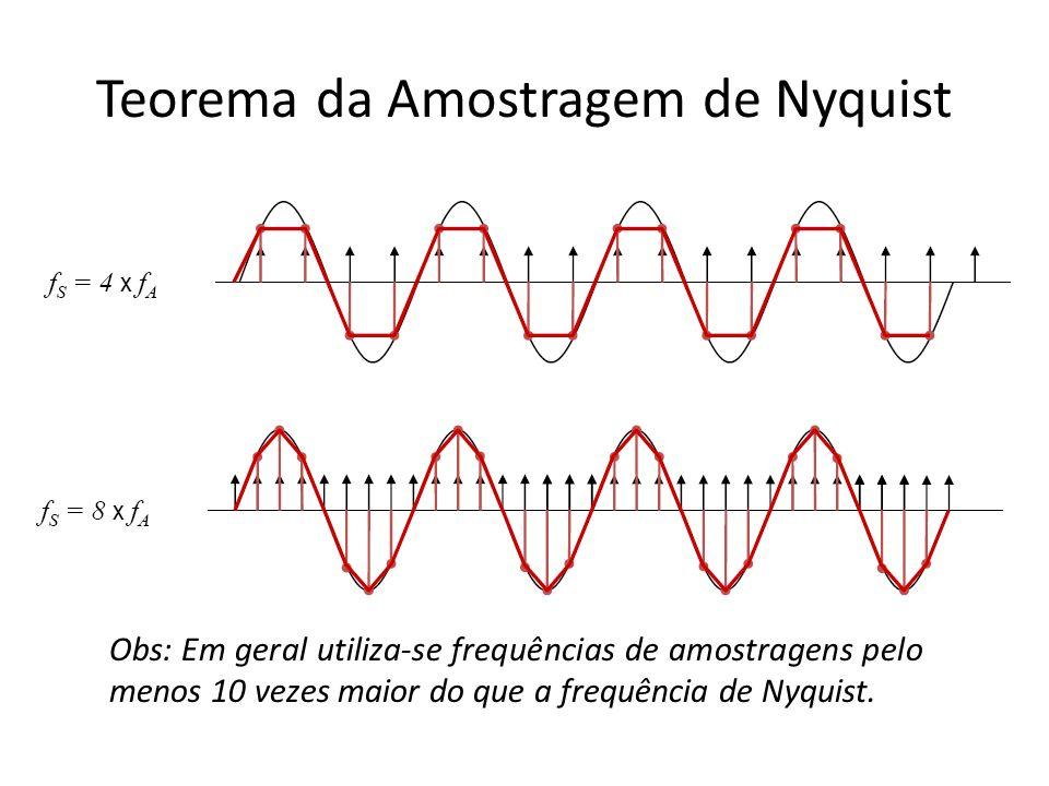 Teorema da Amostragem de Nyquist