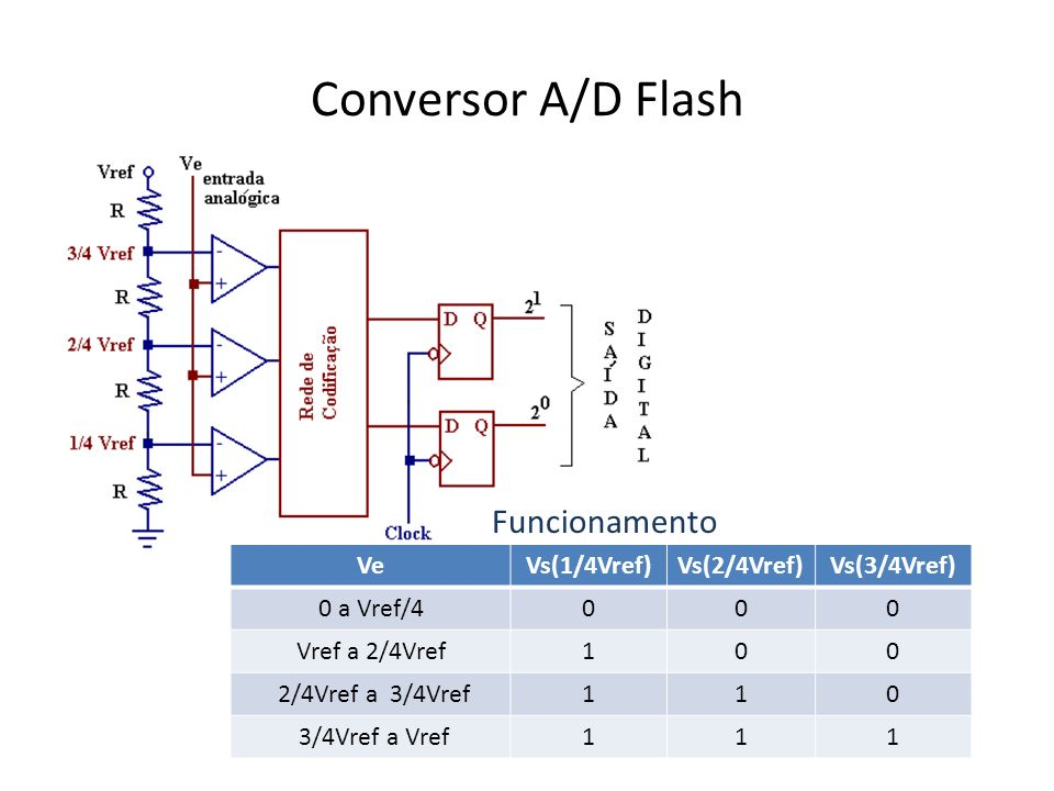Conversor A/D Flash Funcionamento Ve Vs(1/4Vref) Vs(2/4Vref)