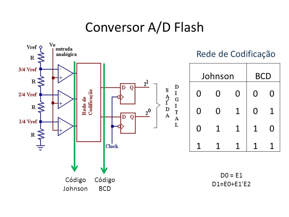 Conversor A/D Flash Rede de Codificação Johnson BCD 1 D0 = E1
