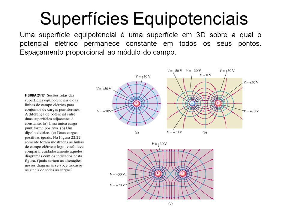 Superfícies Equipotenciais
