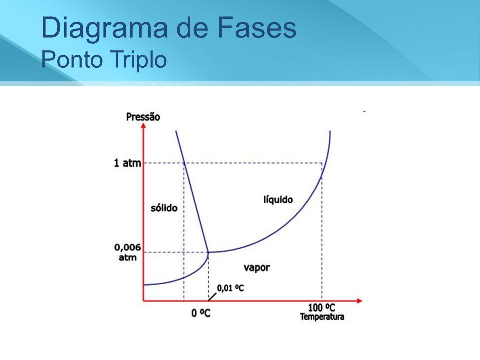 Diagrama de Fases Ponto Triplo