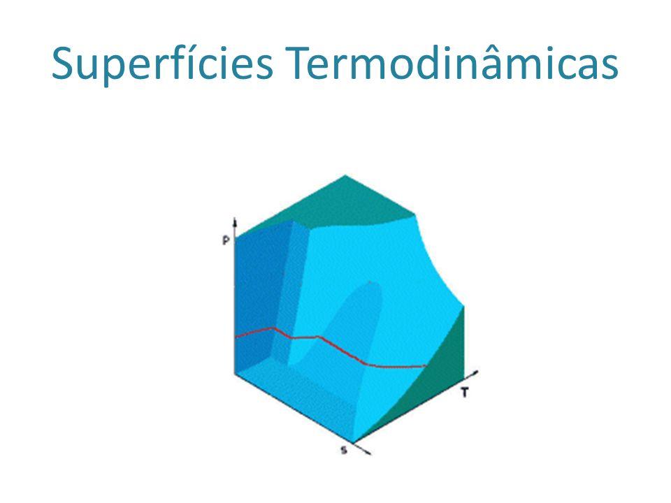 Superfícies Termodinâmicas
