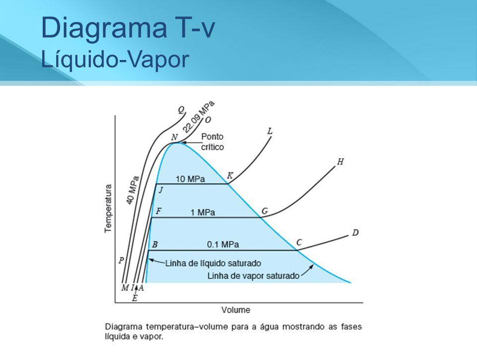 Diagrama T-v Líquido-Vapor