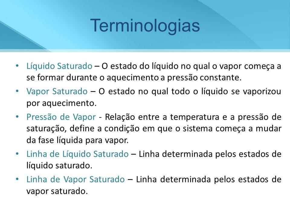 Terminologias Líquido Saturado – O estado do líquido no qual o vapor começa a se formar durante o aquecimento a pressão constante.