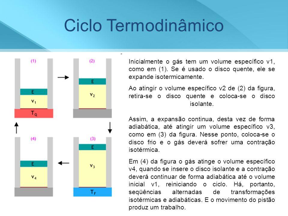 Ciclo Termodinâmico Inicialmente o gás tem um volume específico v1, como em (1). Se é usado o disco quente, ele se expande isotermicamente.