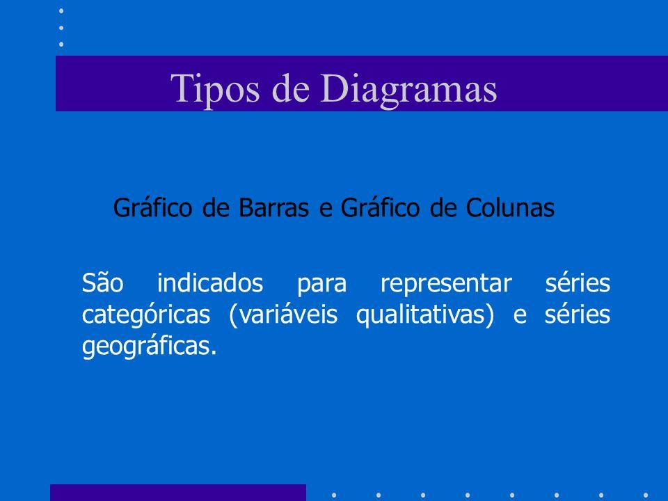 Gráfico de Barras e Gráfico de Colunas