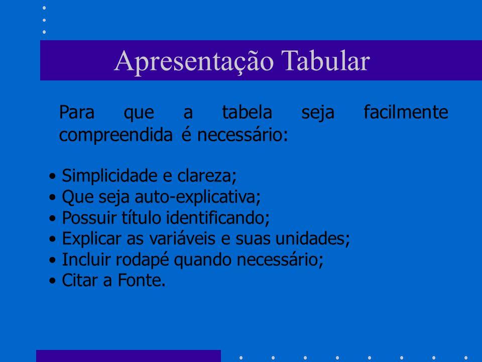 Apresentação Tabular Para que a tabela seja facilmente compreendida é necessário: Simplicidade e clareza;