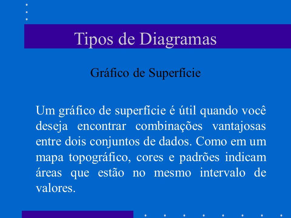 Tipos de Diagramas Gráfico de Superfície