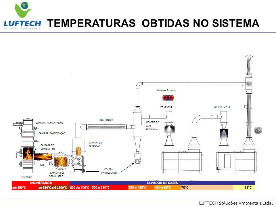 TEMPERATURAS OBTIDAS NO SISTEMA