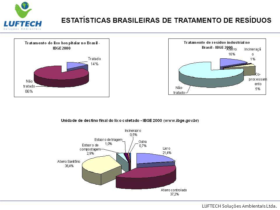 ESTATÍSTICAS BRASILEIRAS DE TRATAMENTO DE RESÍDUOS