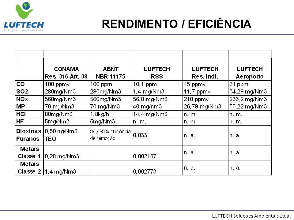 RENDIMENTO / EFICIÊNCIA
