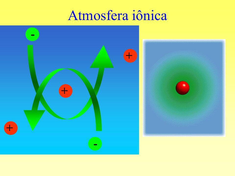 Atmosfera iônica - + + + -