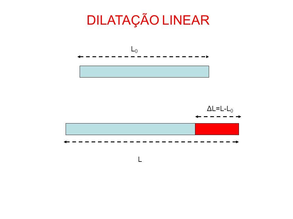 DILATAÇÃO LINEAR L0 ΔL=L-L0 L
