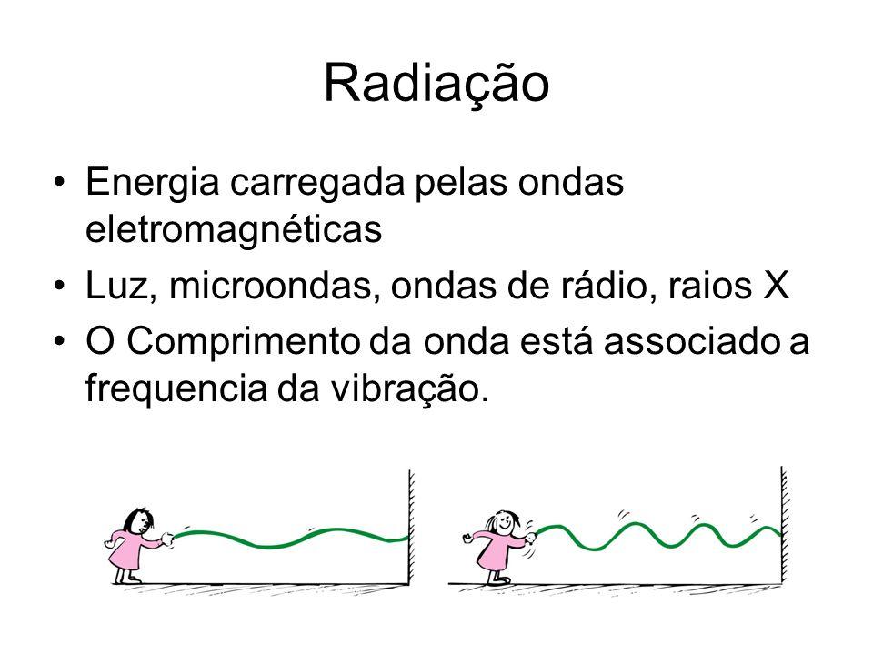 Radiação Energia carregada pelas ondas eletromagnéticas