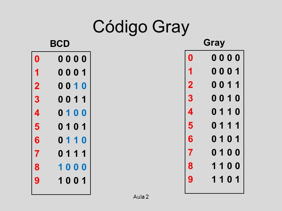 Código Gray BCD. Gray. 0 0 0 0 0. 1 0 0 0 1. 2 0 0 1 0. 3 0 0 1 1. 4 0 1 0 0.