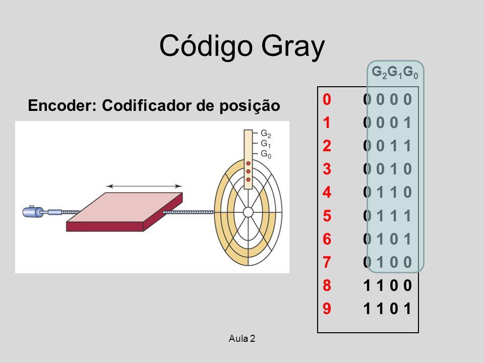 Código Gray 0 0 0 0 0 Encoder: Codificador de posição 1 0 0 0 1