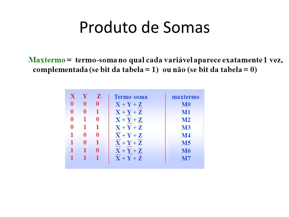 Produto de SomasMaxtermo = termo-soma no qual cada variável aparece exatamente 1 vez,