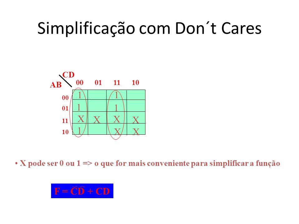 Simplificação com Don´t Cares