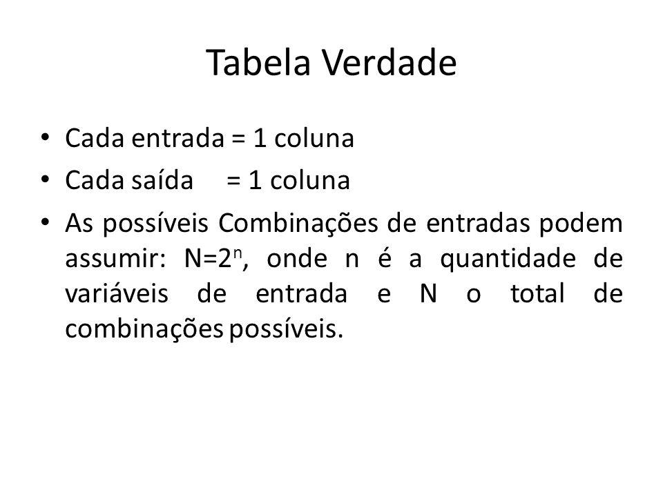 Tabela Verdade Cada entrada = 1 coluna Cada saída = 1 coluna