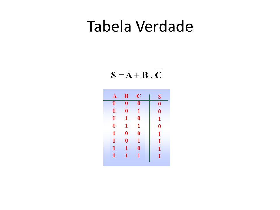 Tabela Verdade S = A + B . C A B C S 0 0 0 0 0 1 0 1 0 1 0 1 1 1 0 0