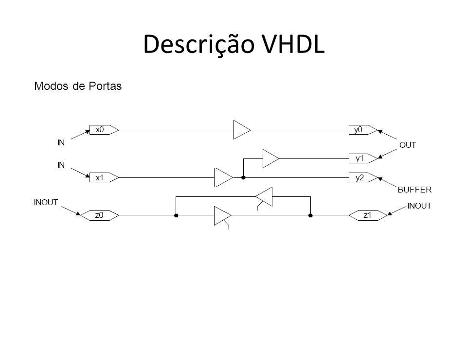 Descrição VHDL Modos de Portas