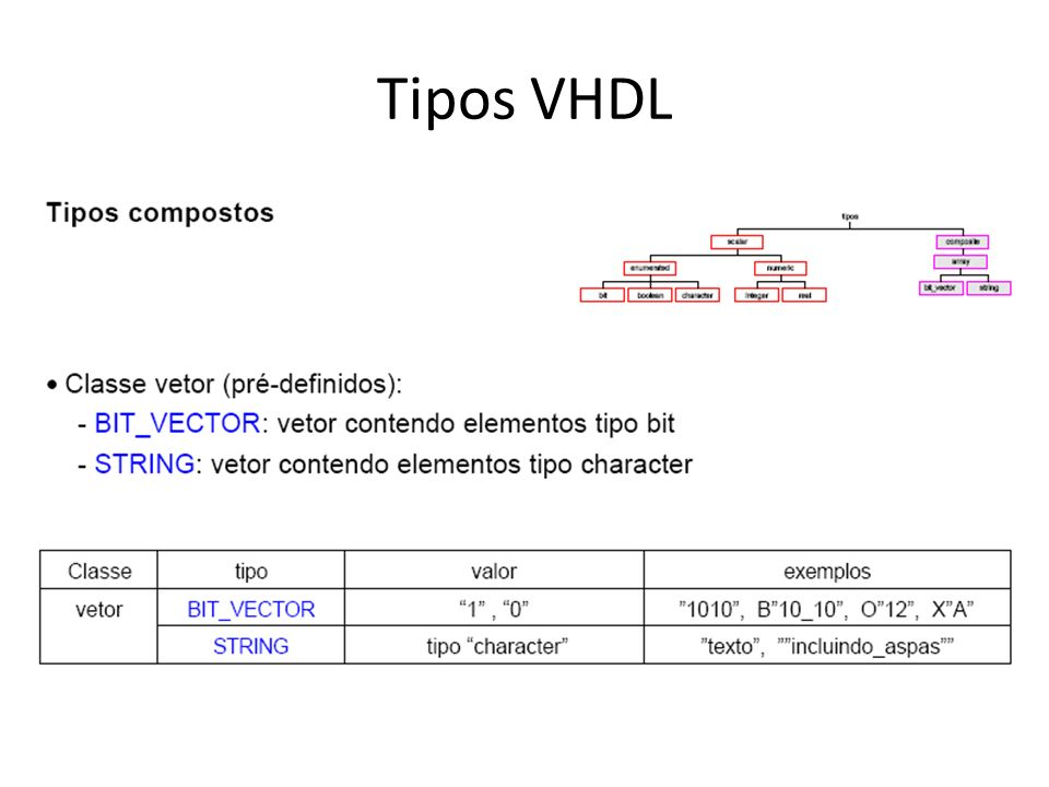 Tipos VHDL
