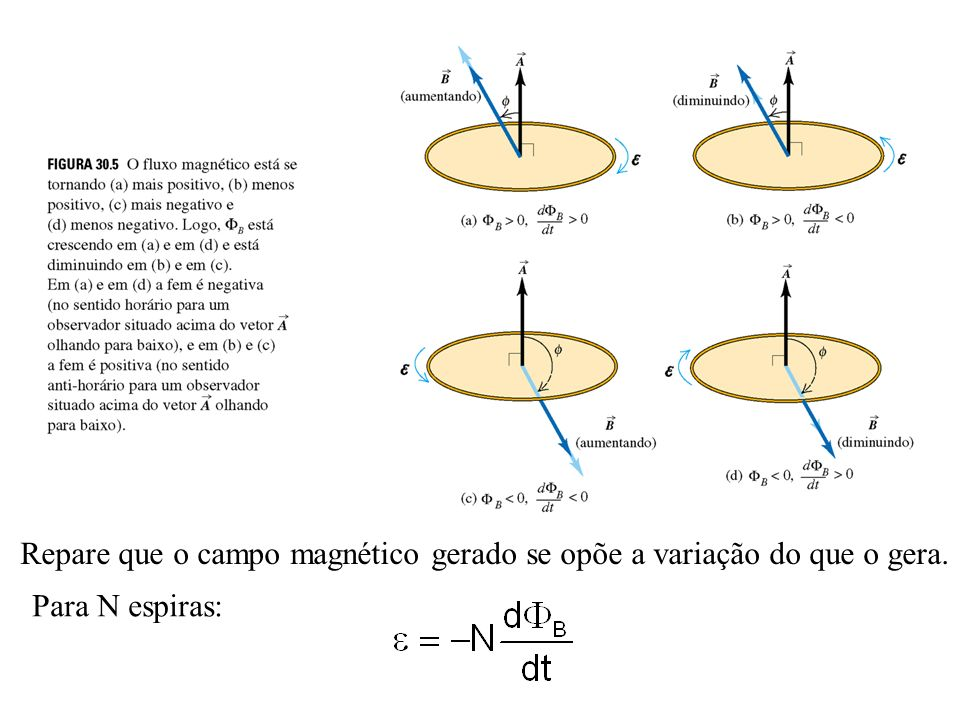 Repare que o campo magnético gerado se opõe a variação do que o gera.