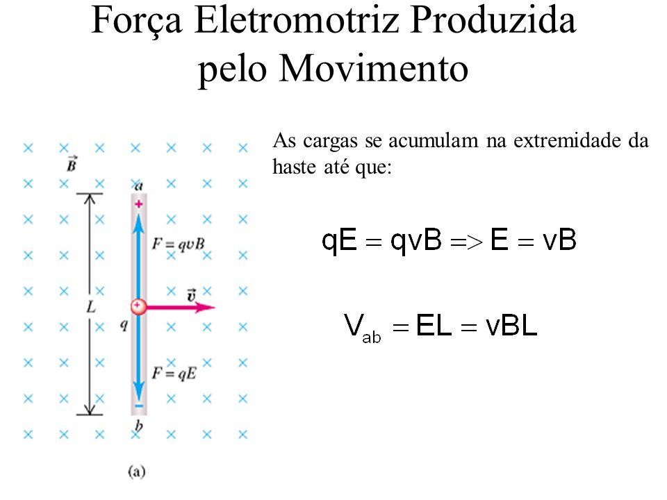 Força Eletromotriz Produzida pelo Movimento