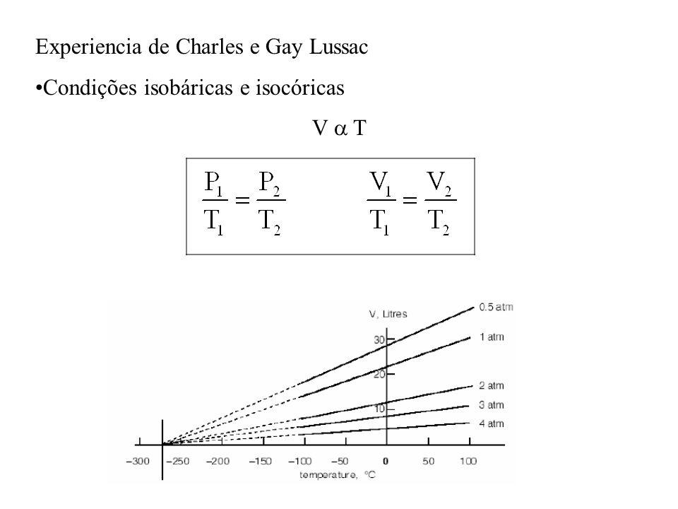 Experiencia de Charles e Gay Lussac