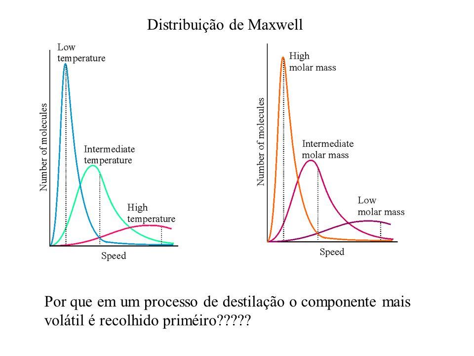 Distribuição de Maxwell