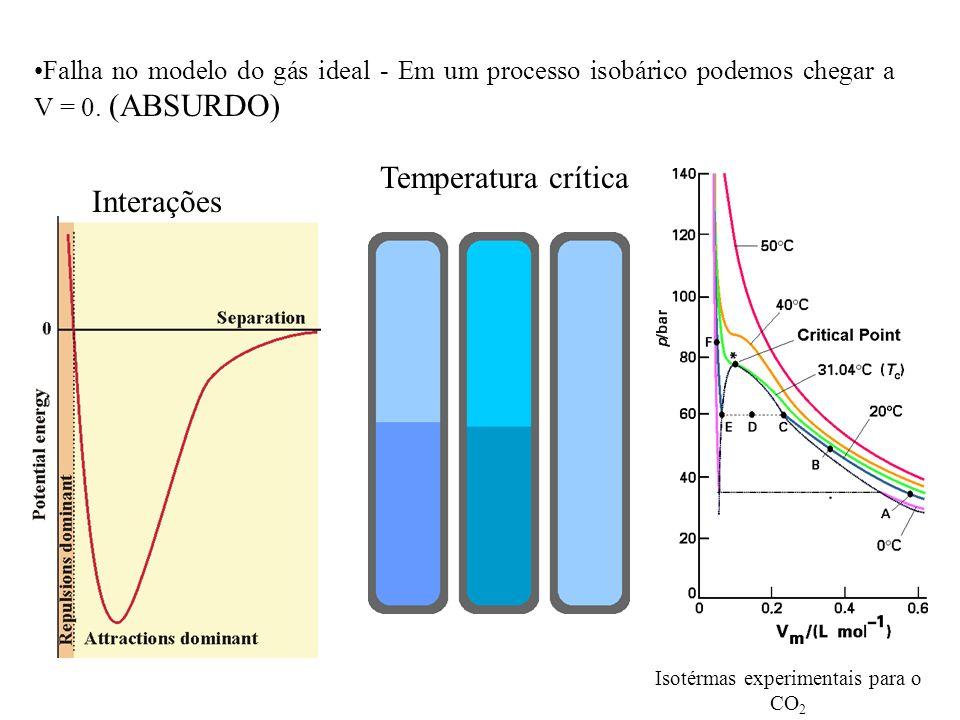Isotérmas experimentais para o CO2