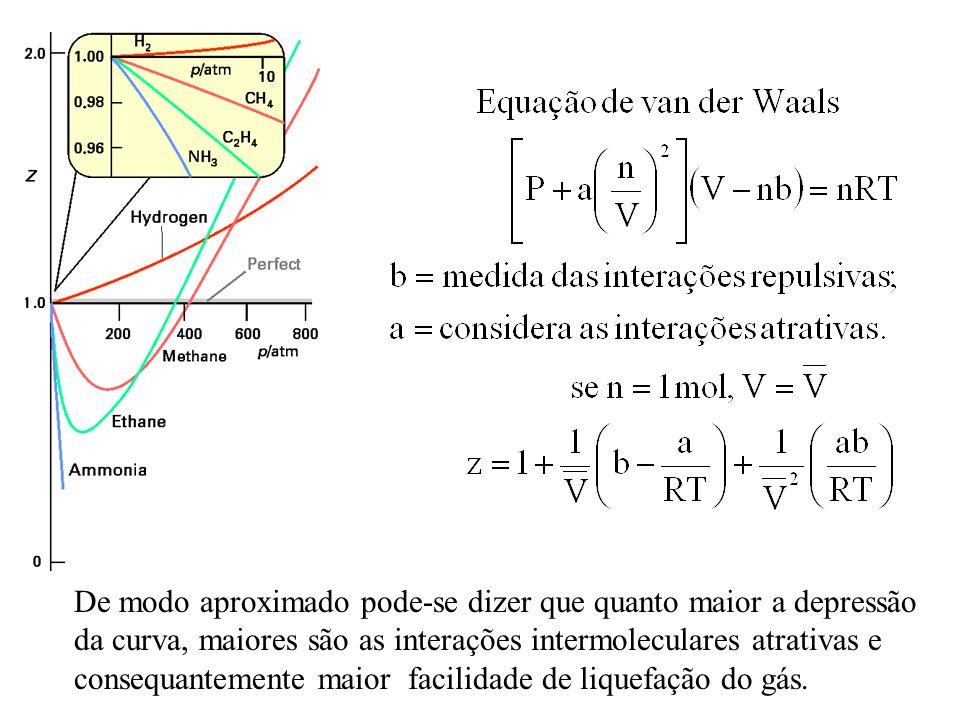De modo aproximado pode-se dizer que quanto maior a depressão da curva, maiores são as interações intermoleculares atrativas e consequantemente maior facilidade de liquefação do gás.