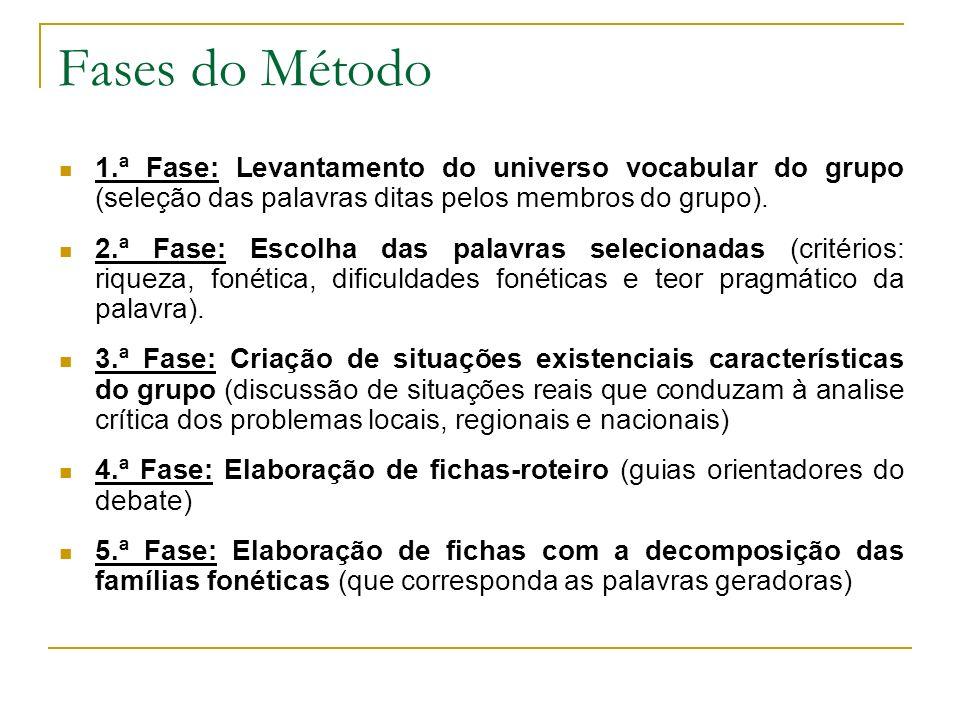 Fases do Método 1.ª Fase: Levantamento do universo vocabular do grupo (seleção das palavras ditas pelos membros do grupo).