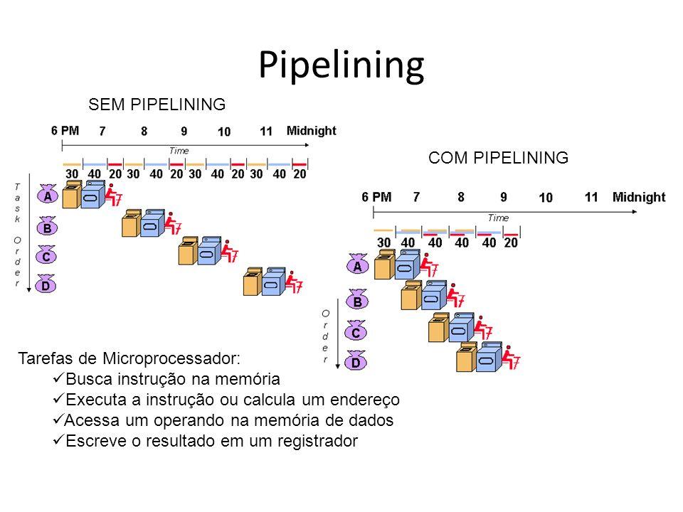 Pipelining SEM PIPELINING COM PIPELINING Tarefas de Microprocessador: