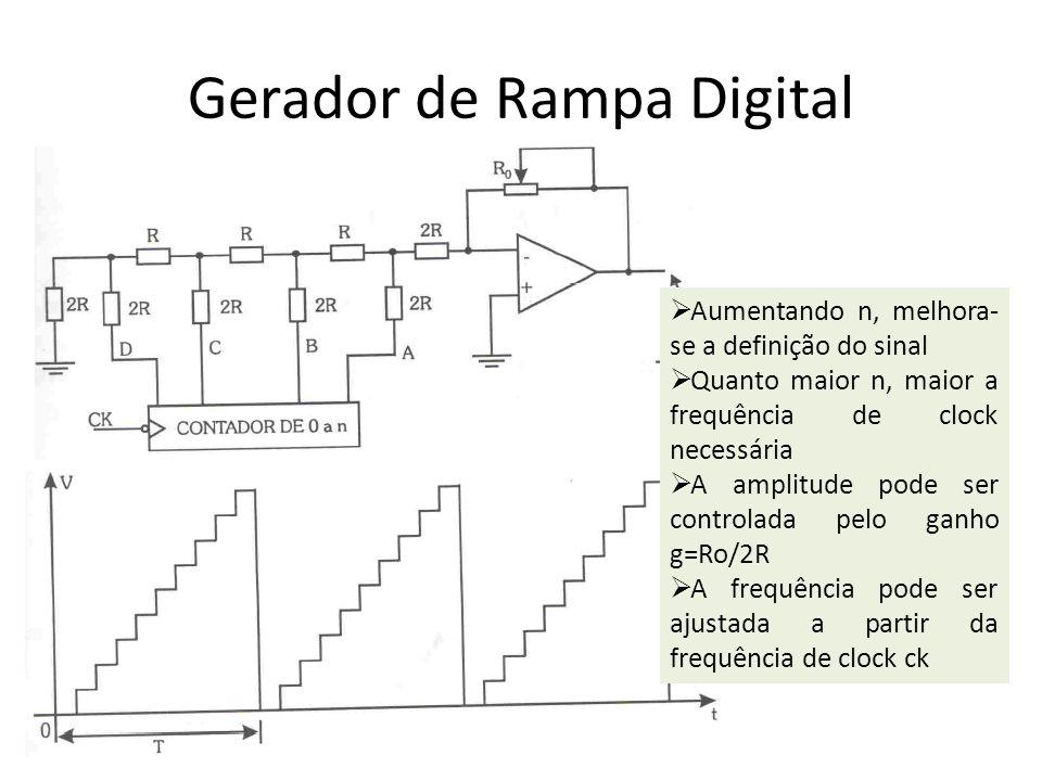 Gerador de Rampa Digital