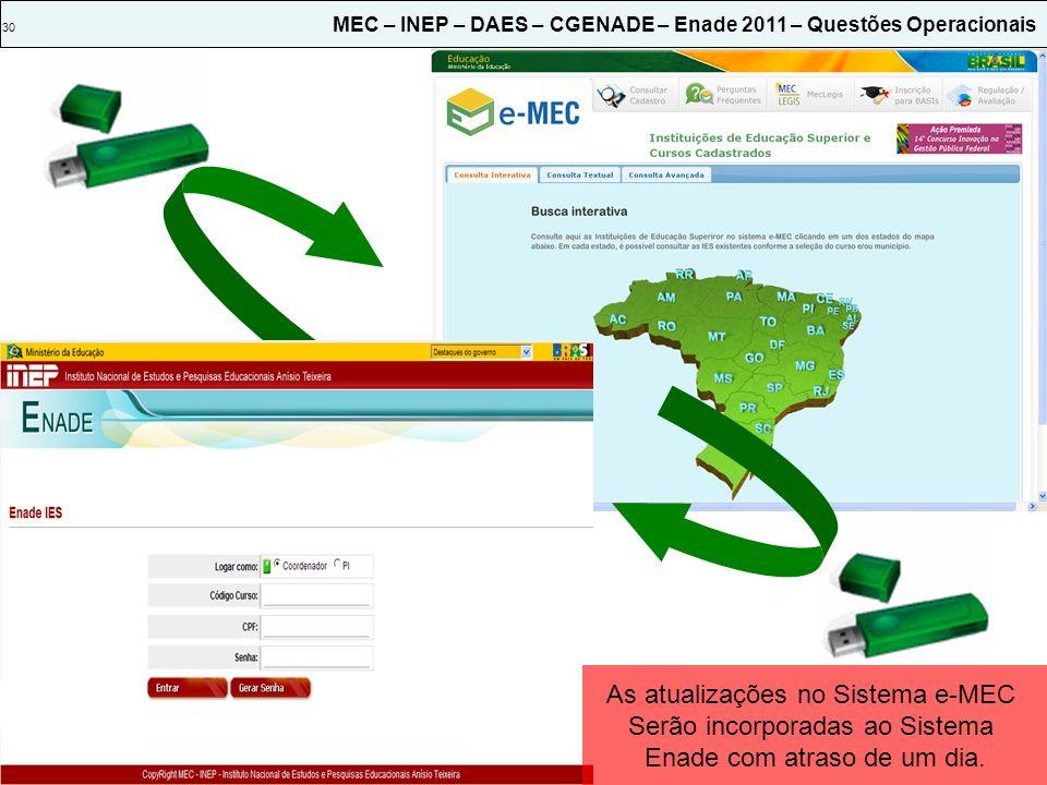 As atualizações no Sistema e-MEC Serão incorporadas ao Sistema