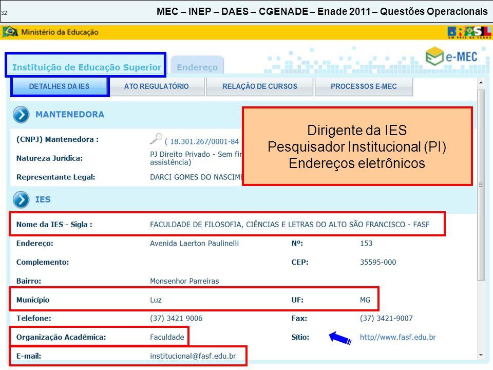Pesquisador Institucional (PI) Endereços eletrônicos