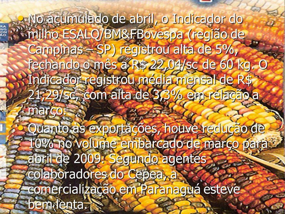 No acumulado de abril, o Indicador do milho ESALQ/BM&FBovespa (região de Campinas – SP) registrou alta de 5%, fechando o mês a R$ 22,04/sc de 60 kg. O Indicador registrou média mensal de R$ 21,29/sc, com alta de 3,3% em relação a março.