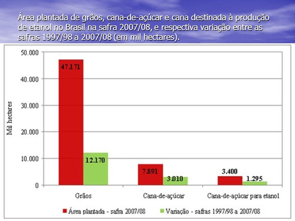 Área plantada de grãos, cana-de-açúcar e cana destinada à produção de etanol no Brasil na safra 2007/08, e respectiva variação entre as safras 1997/98 a 2007/08 (em mil hectares).