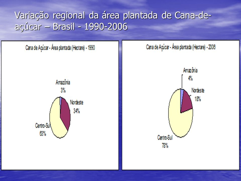 Variação regional da área plantada de Cana-de-açúcar – Brasil - 1990-2006