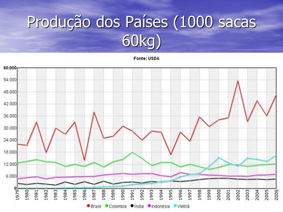 Produção dos Países (1000 sacas 60kg)
