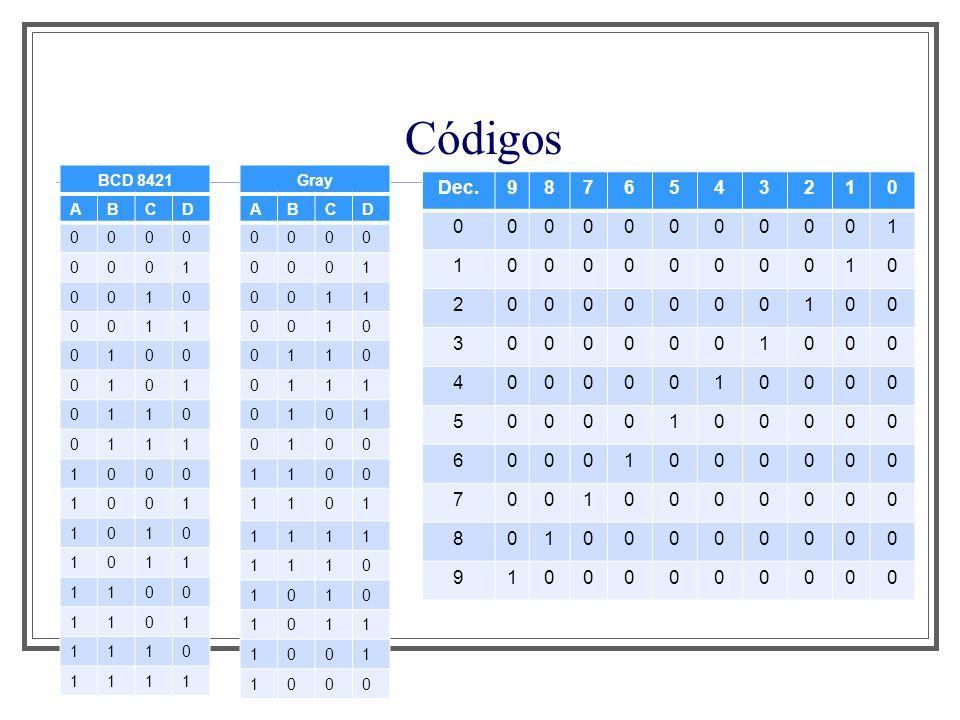 Códigos Dec. 9 8 7 6 5 4 3 2 1 Aula 1 BCD 8421 A B C D 1 Gray A B C D