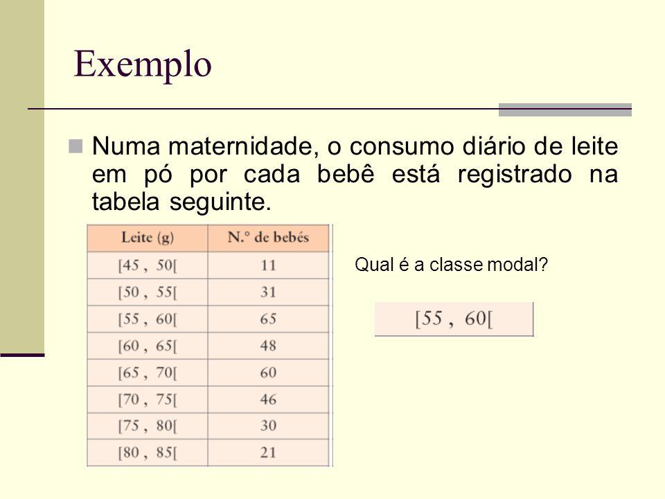 Exemplo Numa maternidade, o consumo diário de leite em pó por cada bebê está registrado na tabela seguinte.