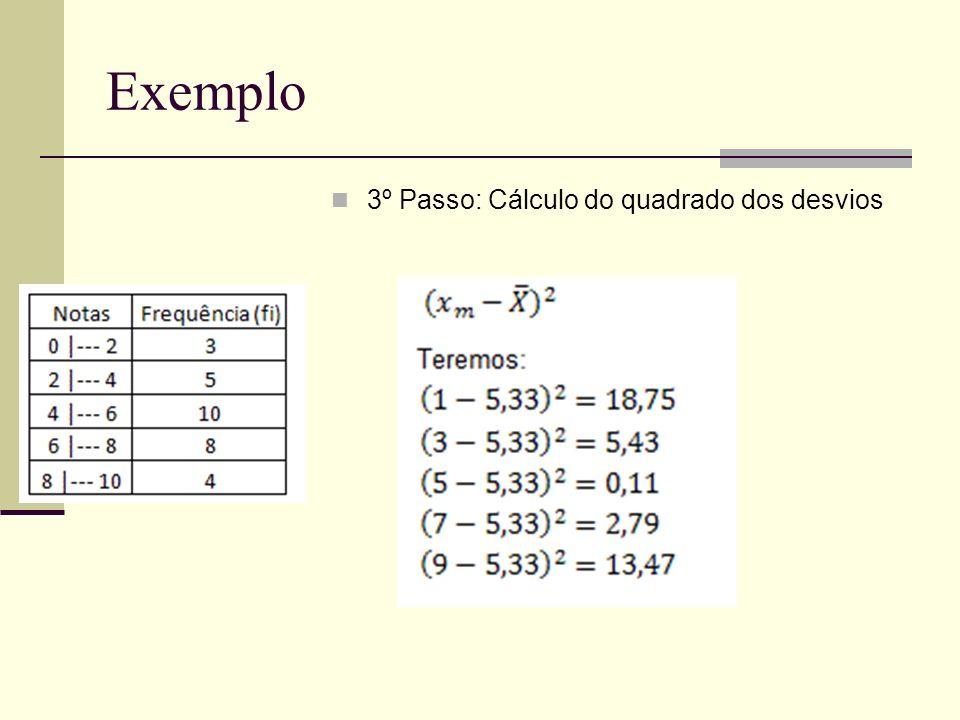 Exemplo 3º Passo: Cálculo do quadrado dos desvios