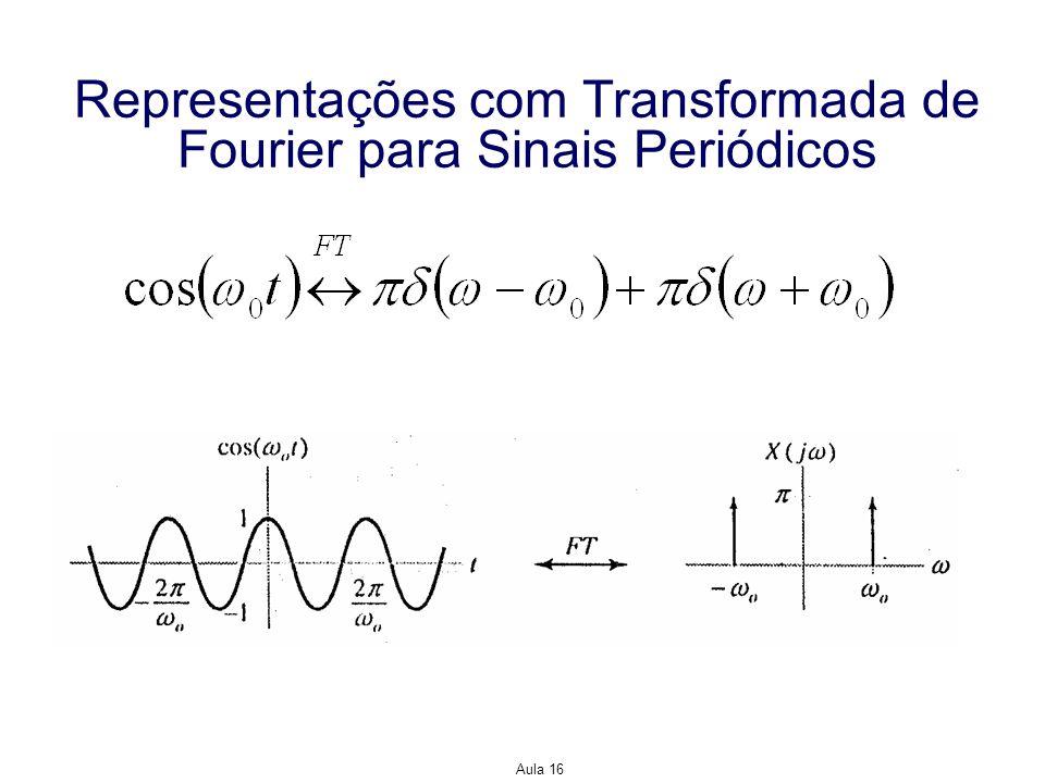 Representações com Transformada de Fourier para Sinais Periódicos