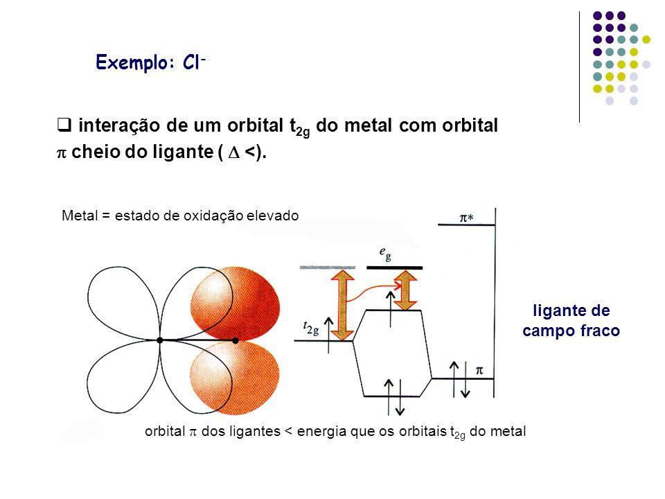 Exemplo: Cl- interação de um orbital t2g do metal com orbital  cheio do ligante (  <).