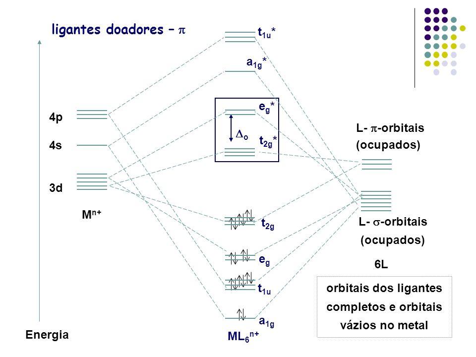 orbitais dos ligantes completos e orbitais vázios no metal